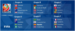 grupos mundial